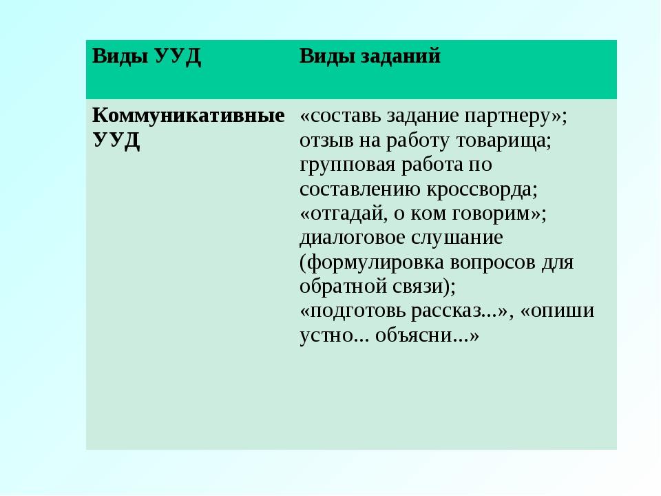Виды УУДВиды заданий Коммуникативные УУД«составь задание партнеру»; отзыв н...