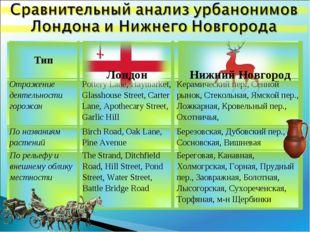 Лондон Нижний Новгород Тип  Отражение деятельности горожанPottery Lane, Ha
