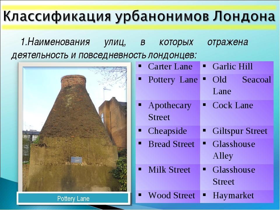 1.Наименования улиц, в которых отражена деятельность и повседневность лондонц...