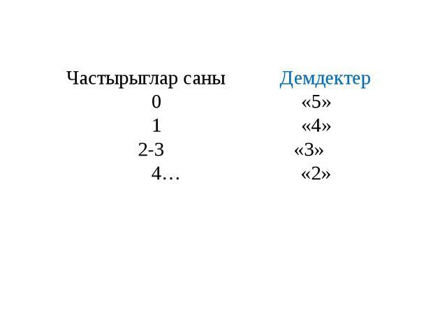 Частырыглар саны Демдектер 0 «5» 1 «4» 2-3 «3» 4… «2»