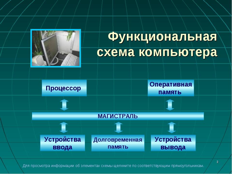 * Функциональная схема компьютера Процессор Оперативная память Устройства вво...