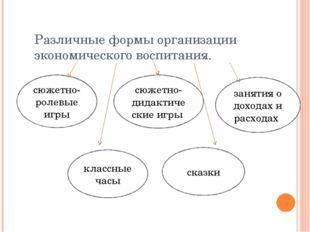 Различные формы организации экономического воспитания. сюжетно-ролевые игры с