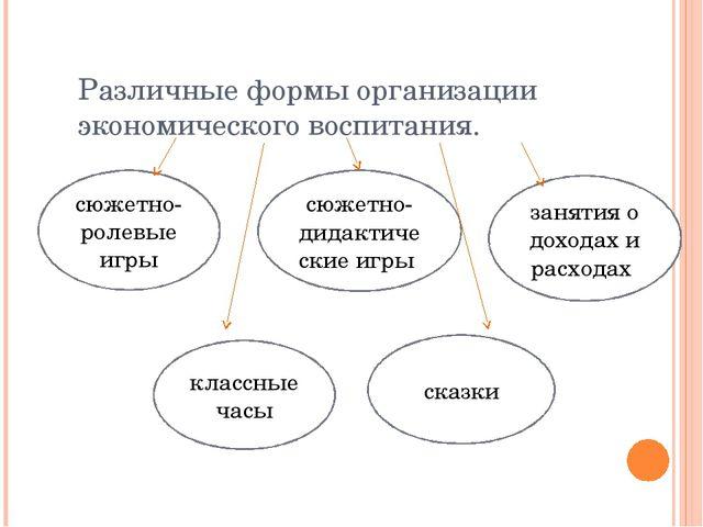 Различные формы организации экономического воспитания. сюжетно-ролевые игры с...