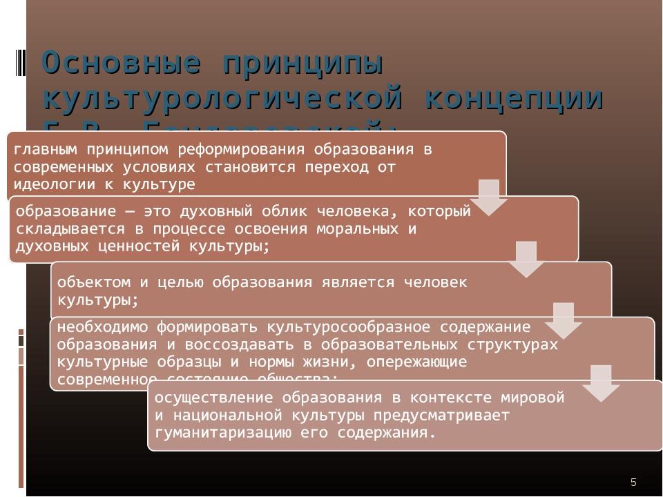Основные принципы культурологической концепции Е.В. Бондаревской: *