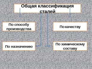 Общая классификация сталей По назначению По химическому составу По способу пр