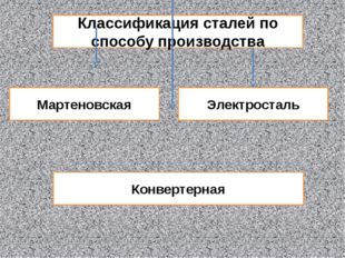 Классификация сталей по способу производства Мартеновская Электросталь Конвер