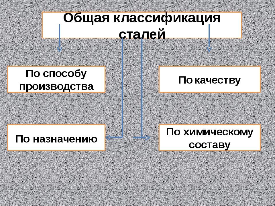 Общая классификация сталей По назначению По химическому составу По способу пр...