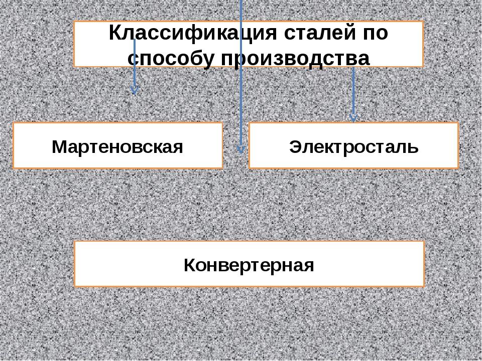Классификация сталей по способу производства Мартеновская Электросталь Конвер...