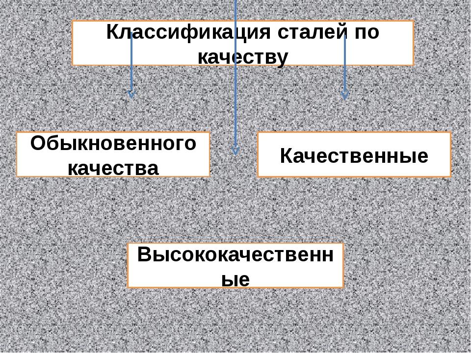 Классификация сталей по качеству Обыкновенного качества Качественные Высокока...
