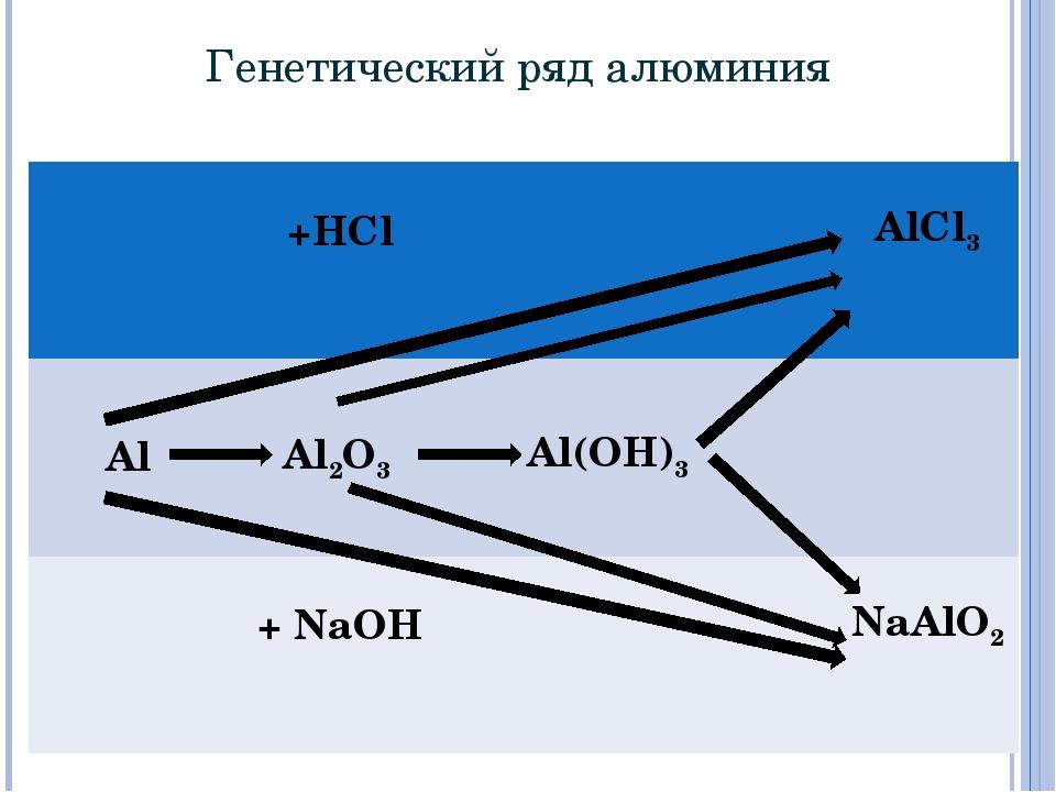 Генетический ряд алюминия * +HCl AlCl3 AlAl2O3  Al(OH)3  + NaOH N...