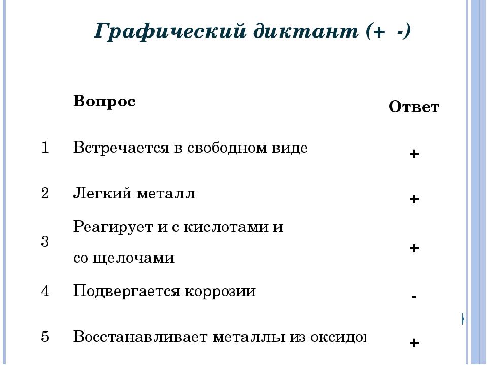 Графический диктант(+ -) * Вопрос 1Встречается в свободном виде 2Легкий м...