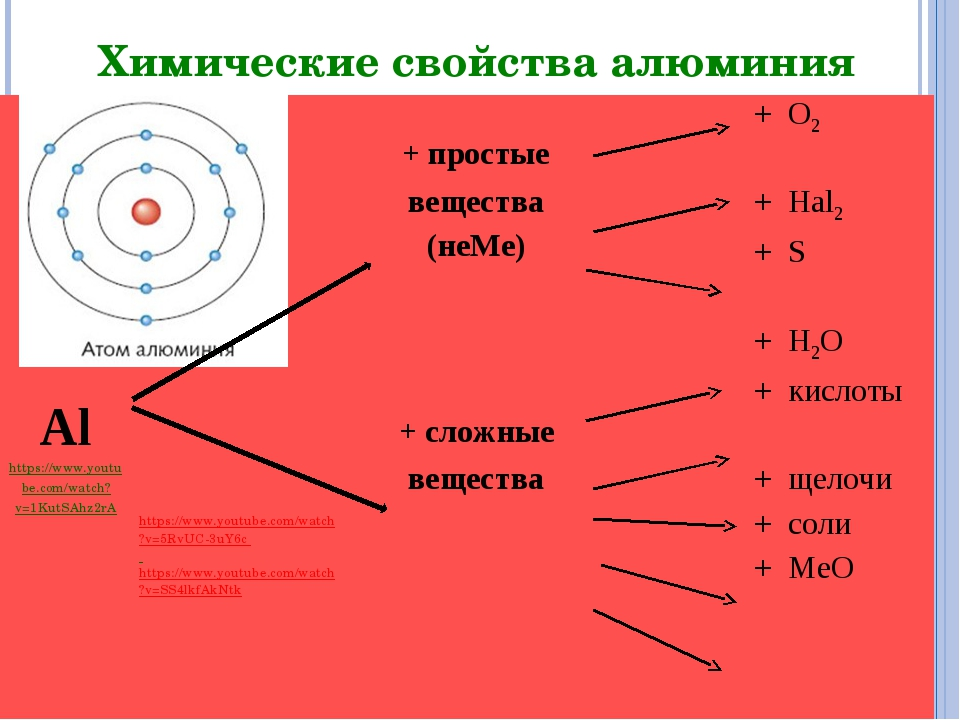 Химические свойства алюминия * Al https://www.youtube.com/watch?v=1KutSAhz2rA...