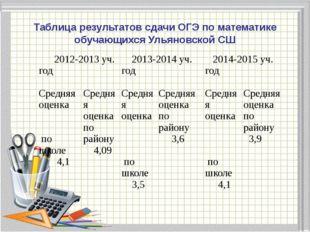 Диаграмма успеваемости по математике учителя Шаравиной В.В за 2012-2015 уч. г