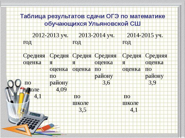 Диаграмма успеваемости по математике учителя Шаравиной В.В за 2012-2015 уч. г...