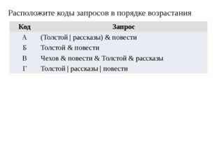 Расположите коды запросов в порядке возрастания Код Запрос А (Толстой | расск