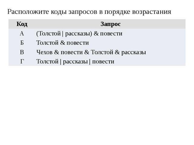 Расположите коды запросов в порядке возрастания Код Запрос А (Толстой | расск...