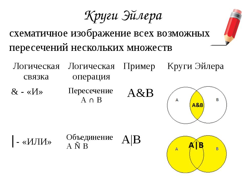 Круги Эйлера схематичное изображение всех возможных пересечений нескольких мн...