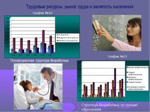 Трудовые ресурсы, рынок труда и занятость населения Половозрастная структура