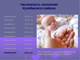 Численность населения Кулебакского района По численности населения Кулебакски