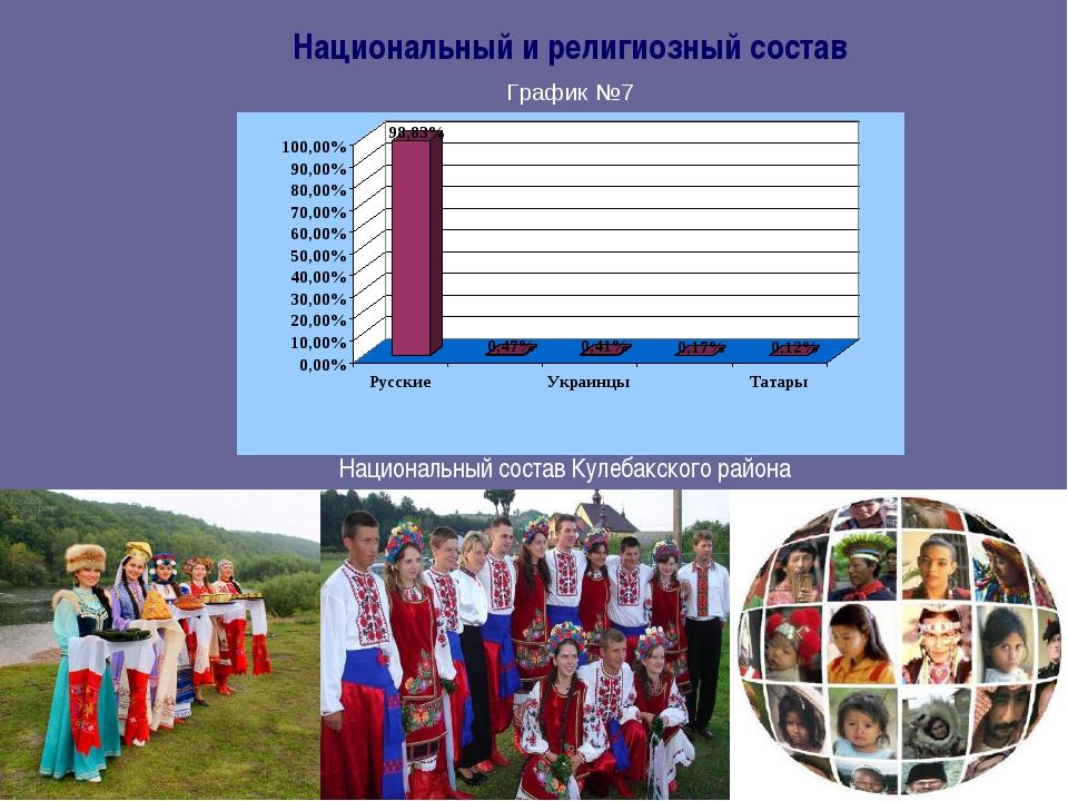Национальный и религиозный состав Национальный состав Кулебакского района Гра...