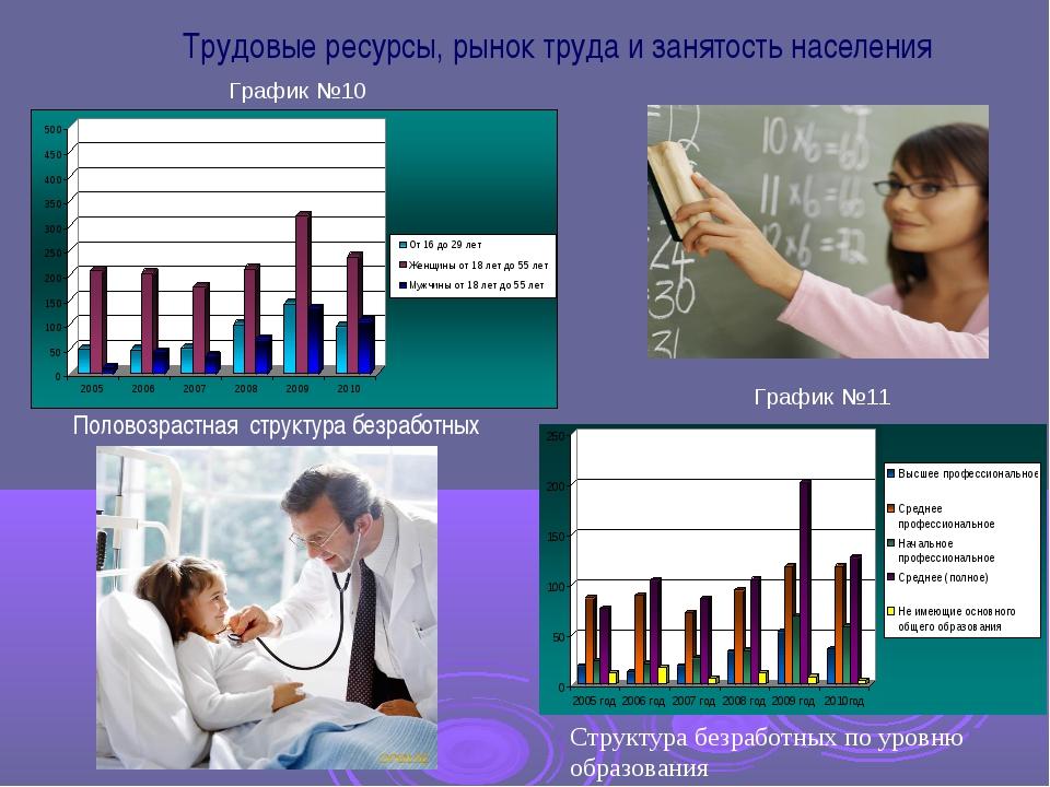 Трудовые ресурсы, рынок труда и занятость населения Половозрастная структура...
