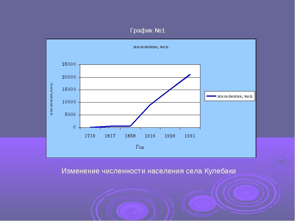 Изменение численности населения села Кулебаки График №1