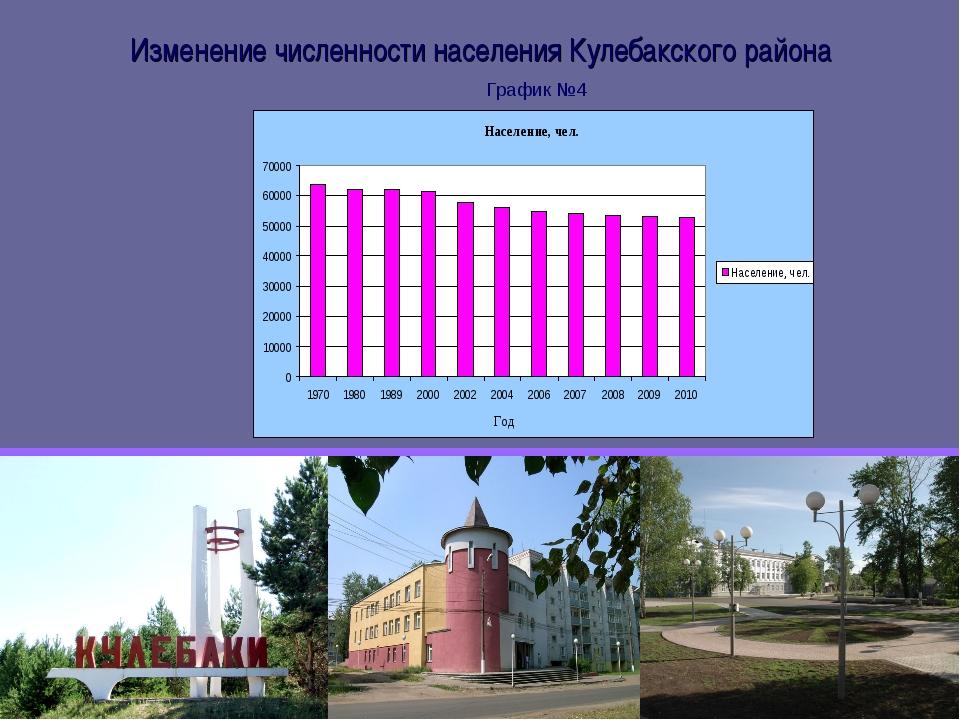 Изменение численности населения Кулебакского района График №4