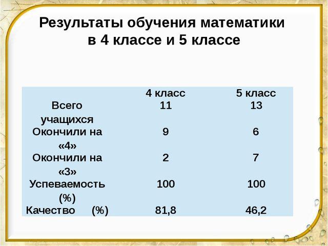 Результаты обучения математики в 4 классе и 5 классе  4 класс 5 класс Всего...