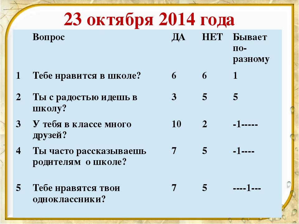 23 октября 2014 года Вопрос ДА НЕТ Бываетпо-разному 1 Тебе нравится в школе?...