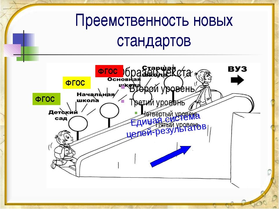Преемственность новых стандартов ФГОС ФГОС ФГОС Единая система целей-результа...