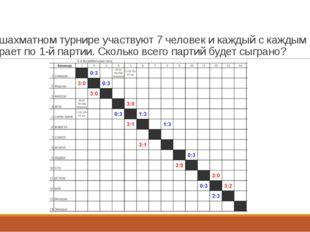 В шахматном турнире участвуют 7 человек и каждый с каждым играет по 1-й парти