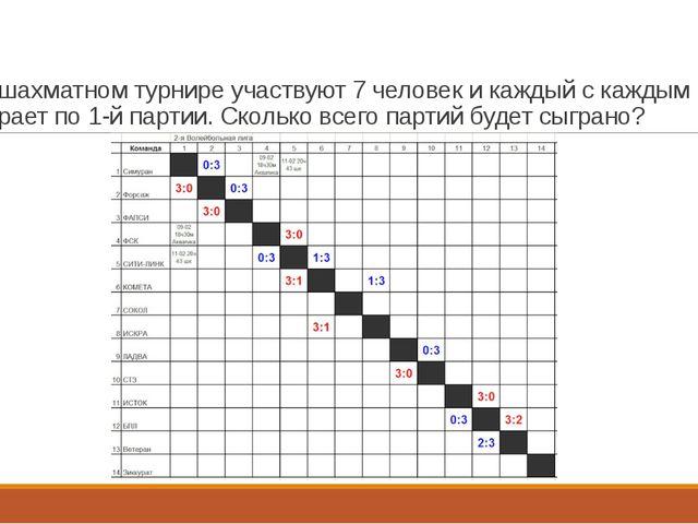 В шахматном турнире участвуют 7 человек и каждый с каждым играет по 1-й парти...