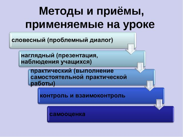 Методы и приёмы, применяемые на уроке