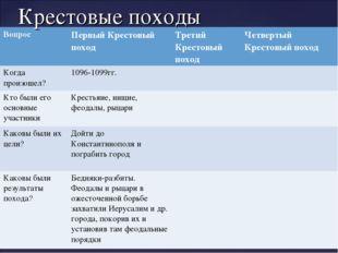 Крестовые походы ВопросПервый Крестовый походТретий Крестовый походЧетверт