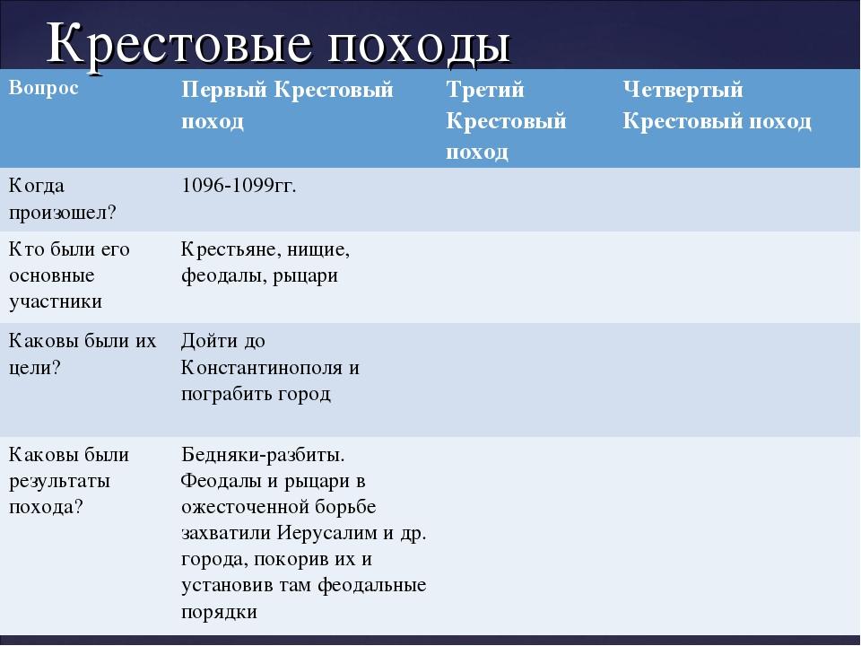 Крестовые походы ВопросПервый Крестовый походТретий Крестовый походЧетверт...