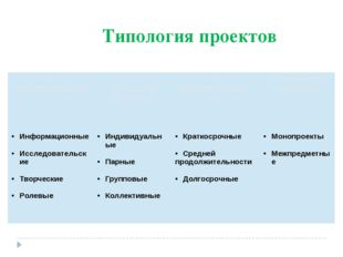Типология проектов По типу деятельности По количеству учащихся Попродолжитель