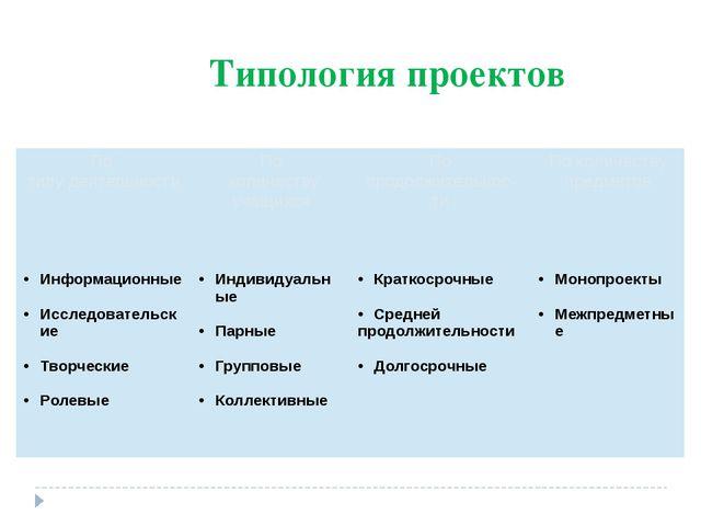 Типология проектов По типу деятельности По количеству учащихся Попродолжитель...