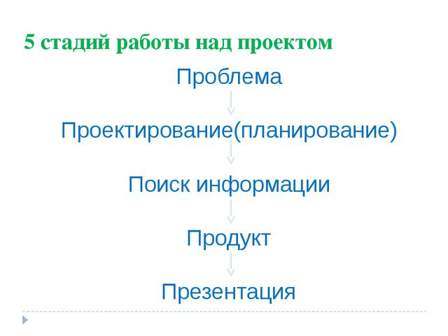 5 стадий работы над проектом Проблема Проектирование(планирование) Поиск инфо...