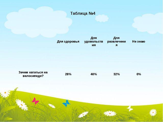 Таблица №4 Для здоровьяДля удовольствияДля развлеченияНе знаю Зачем катат...