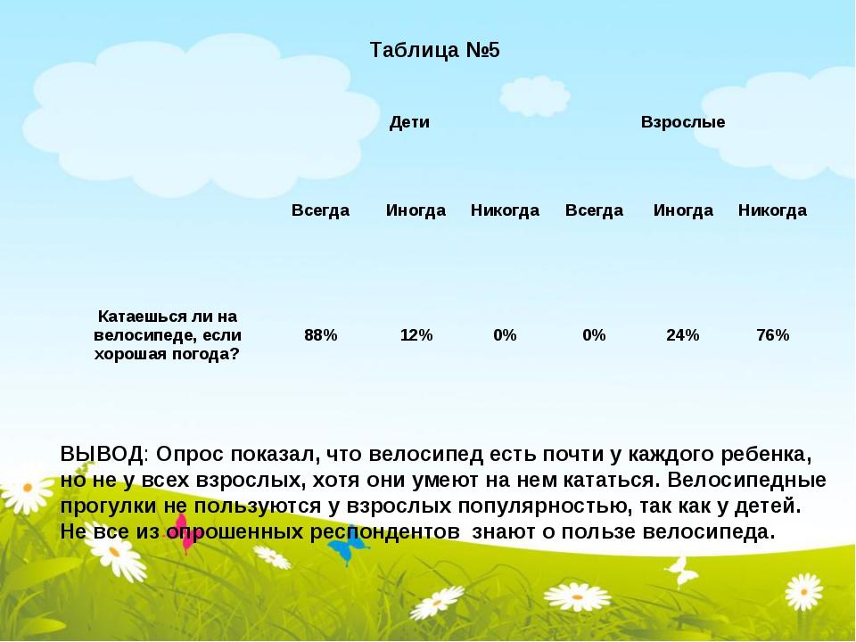 Таблица №5 ВЫВОД: Опрос показал, что велосипед есть почти у каждого ребенка,...