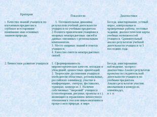 Критерии Показатели Диагностики Качество знаний учащихся по изучаемым предмет