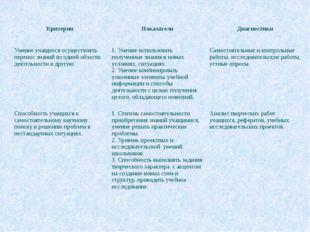 Умение учащихся осуществлять перенос знаний из одной области деятельности в д
