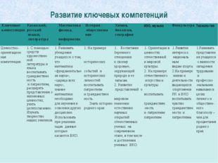 Развитие ключевых компетенций Ключевые компетенции Казахский, русский языки,