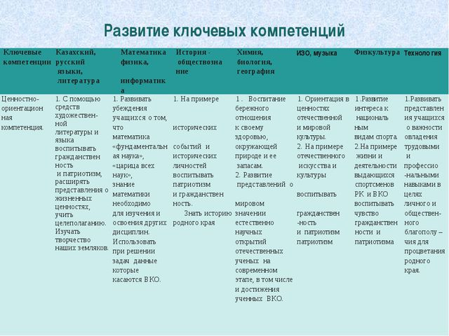Развитие ключевых компетенций Ключевые компетенции Казахский, русский языки,...