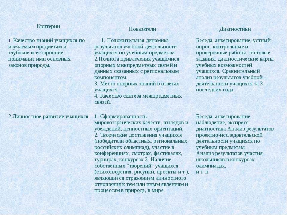 Критерии Показатели Диагностики Качество знаний учащихся по изучаемым предмет...