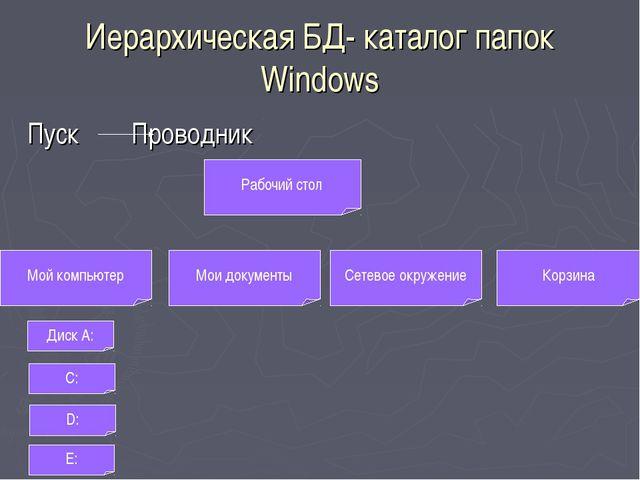 Иерархическая БД- каталог папок Windows Пуск Проводник Рабочий стол Мой компь...