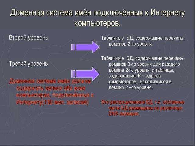 Доменная система имён подключённых к Интернету компьютеров. Второй уровень Тр...