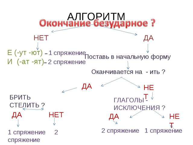 АЛГОРИТМ НЕТ Е (-ут -ют) – 1 спряжение И (-ат -ят)– 2 спряжение Оканчивается...