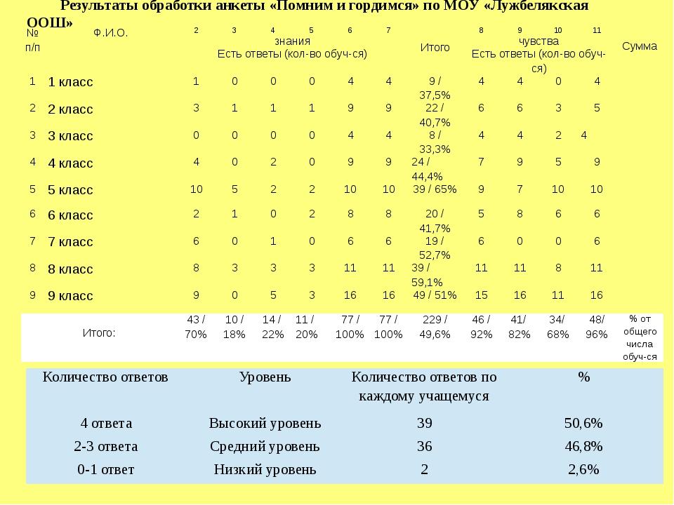 Результаты обработки анкеты «Помним и гордимся» по МОУ «Лужбелякская ООШ» №п/...