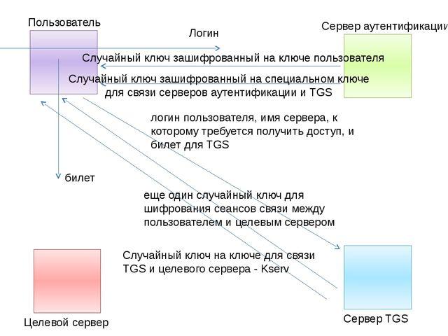 Логин Случайный ключ зашифрованный на ключе пользователя Случайный ключ заши...